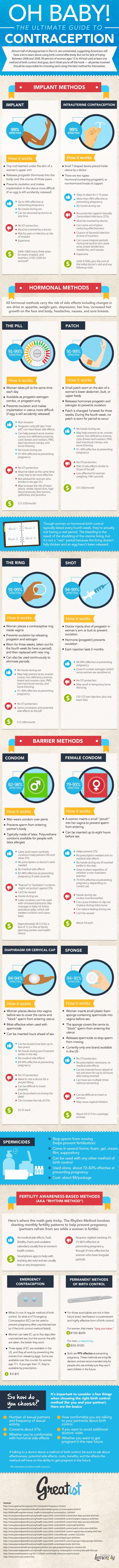 the-ultimate-guide-to-contraception_50d48d1253dca