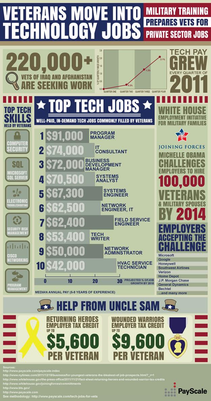 VeteransMoveintoTechnologyJobs_4f15e02678e59