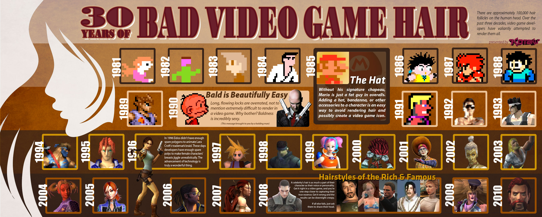 videogamehairinfographicgeekosystem_4f1f75597a79d