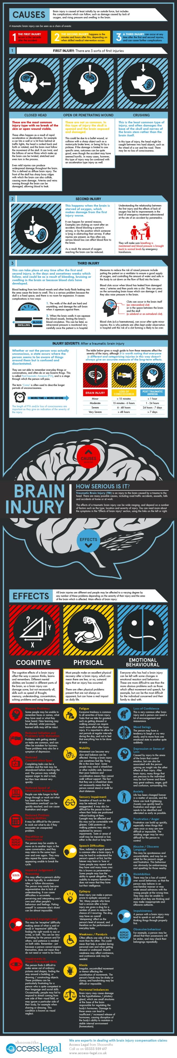 brain-injury--how-serious-is-it_5061954cebacb