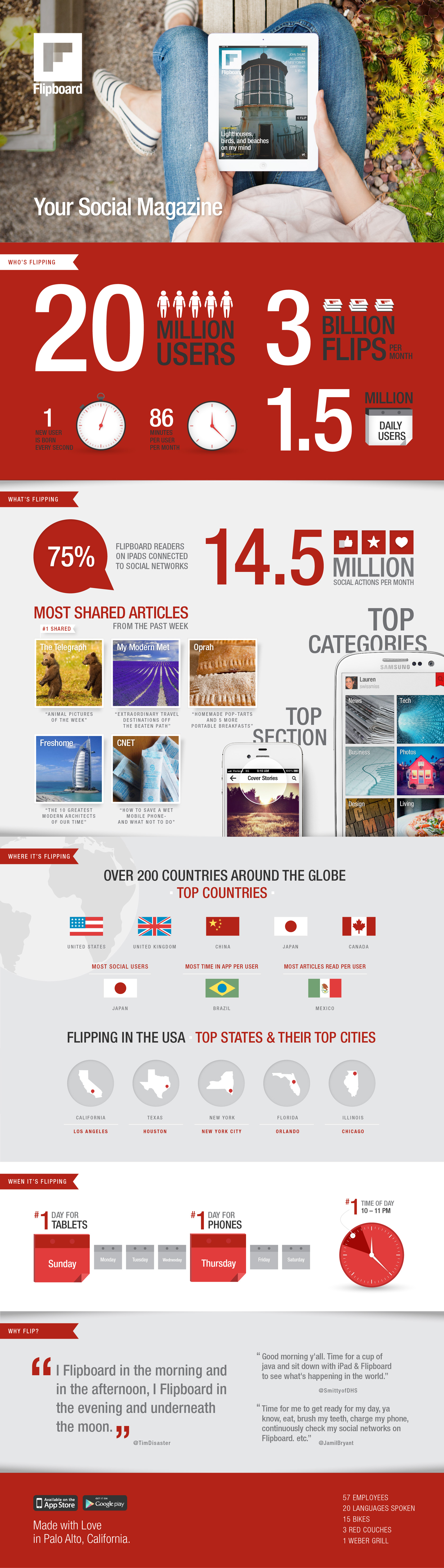 flipboard-quadruples-user-base-to-20-million-in-8-months_50636bcfaca95