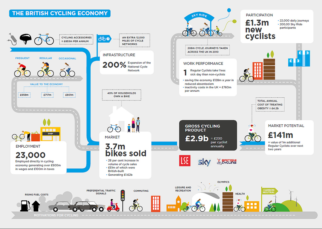 the-british-cycling-economy_5058076d7f862