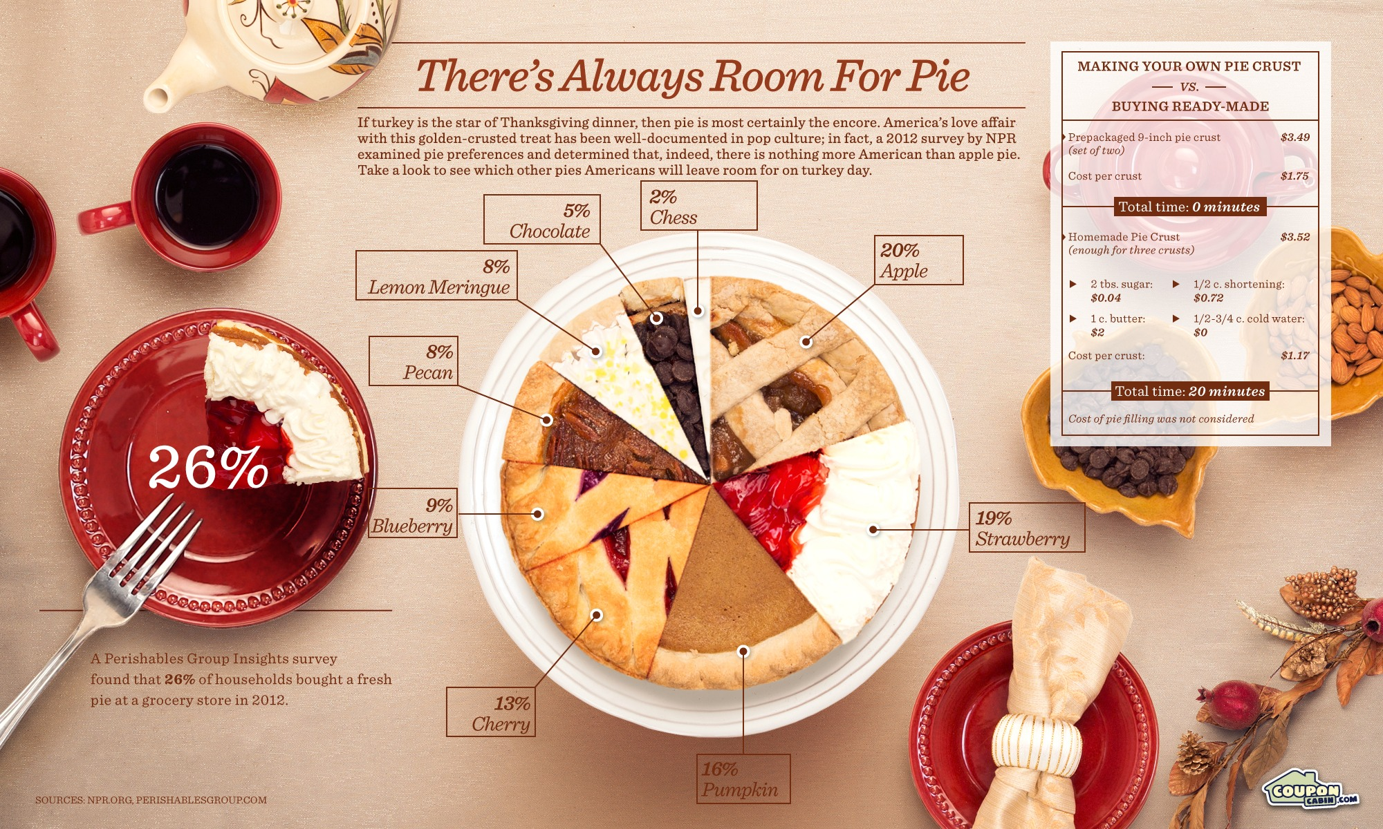 theres-always-room-for-pie_50ad832198395
