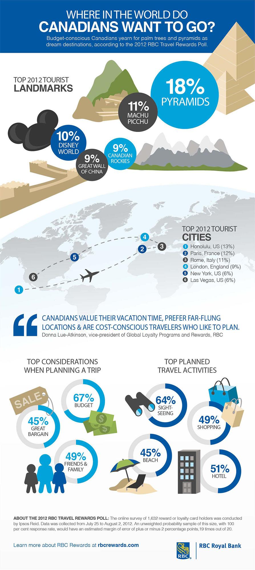 RBC - Budget-conscious Canadians