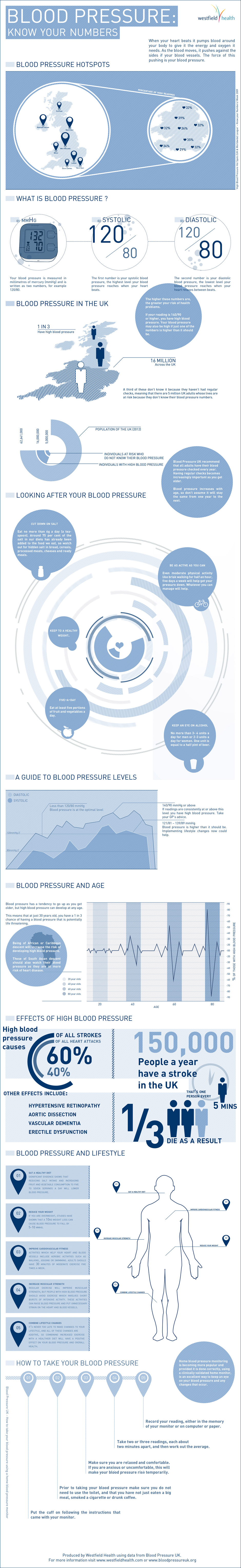 blood-pressure-know-your-numbers_5051dcd73500f