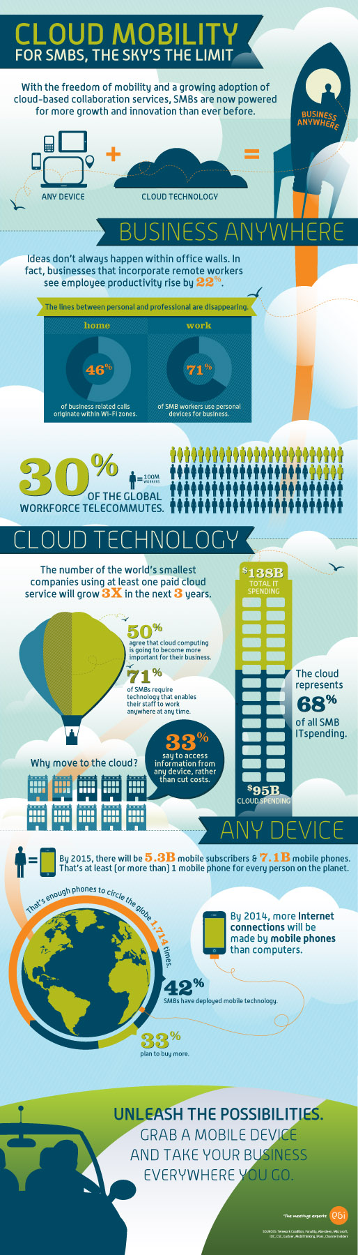 cloud-mobility--power-for-smbs_505092b6d6038