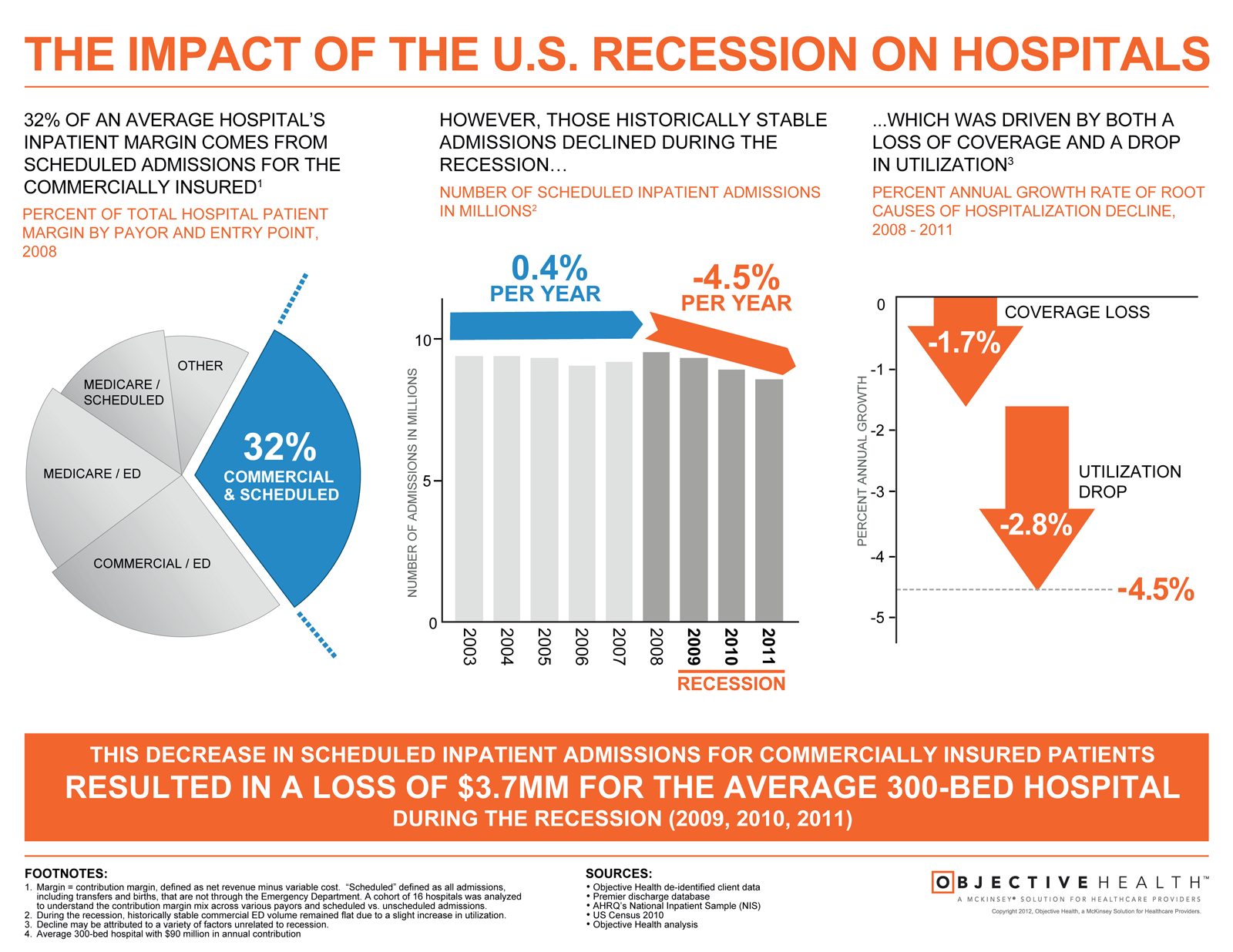 impact-of-us-recession-on-hospitals_50a2d3c79e675