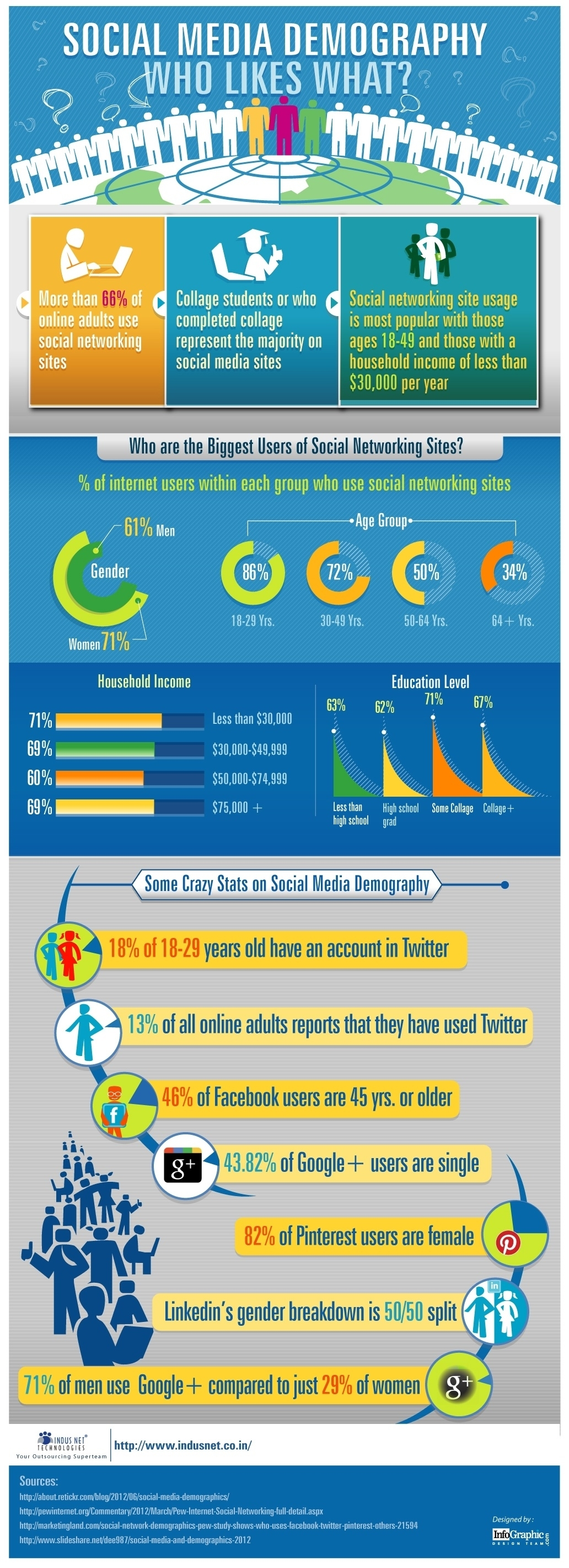 social-media-demography_50aa45b03280b