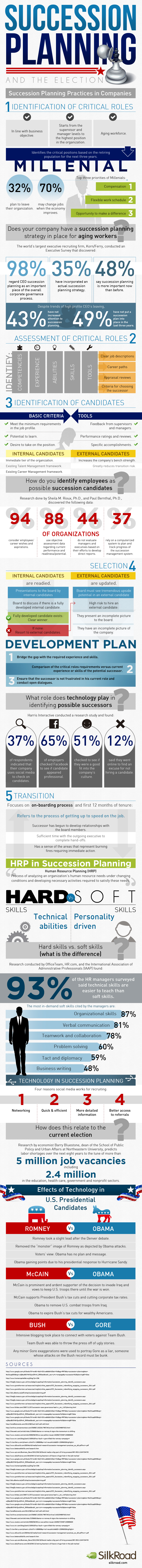 succession-planning-and-the-election-infographic_5099303f10add