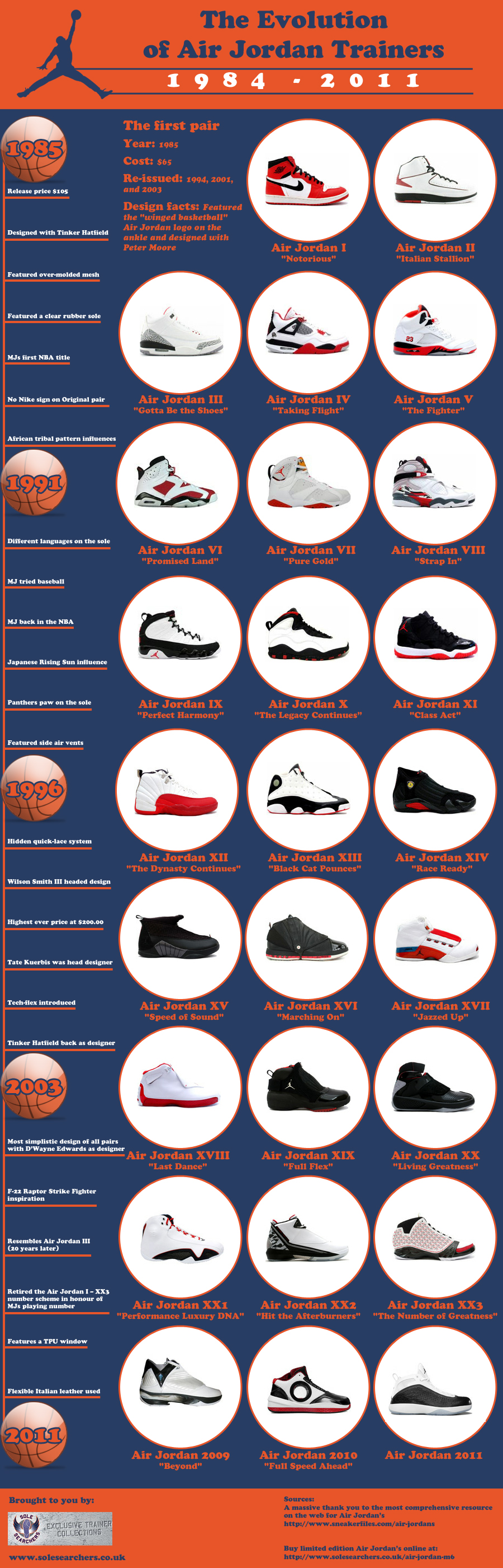 the-evolution-of-air-jordan-trainers_50aa4357814e8