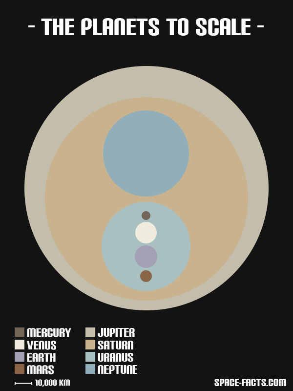 the-planets-to-scale-in-true-colour_5049125ad854b