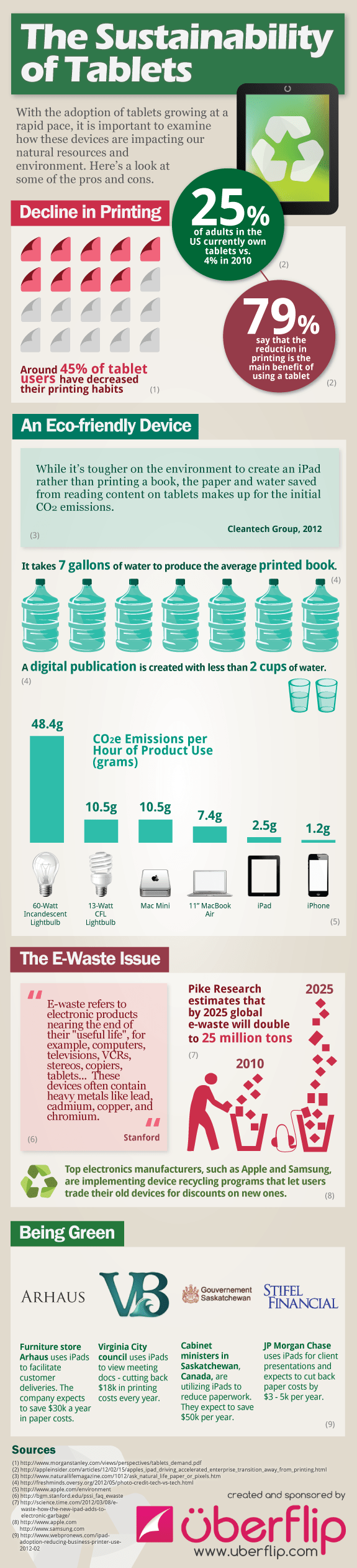 the-sustainability-of-tablets_50b4d920766a3