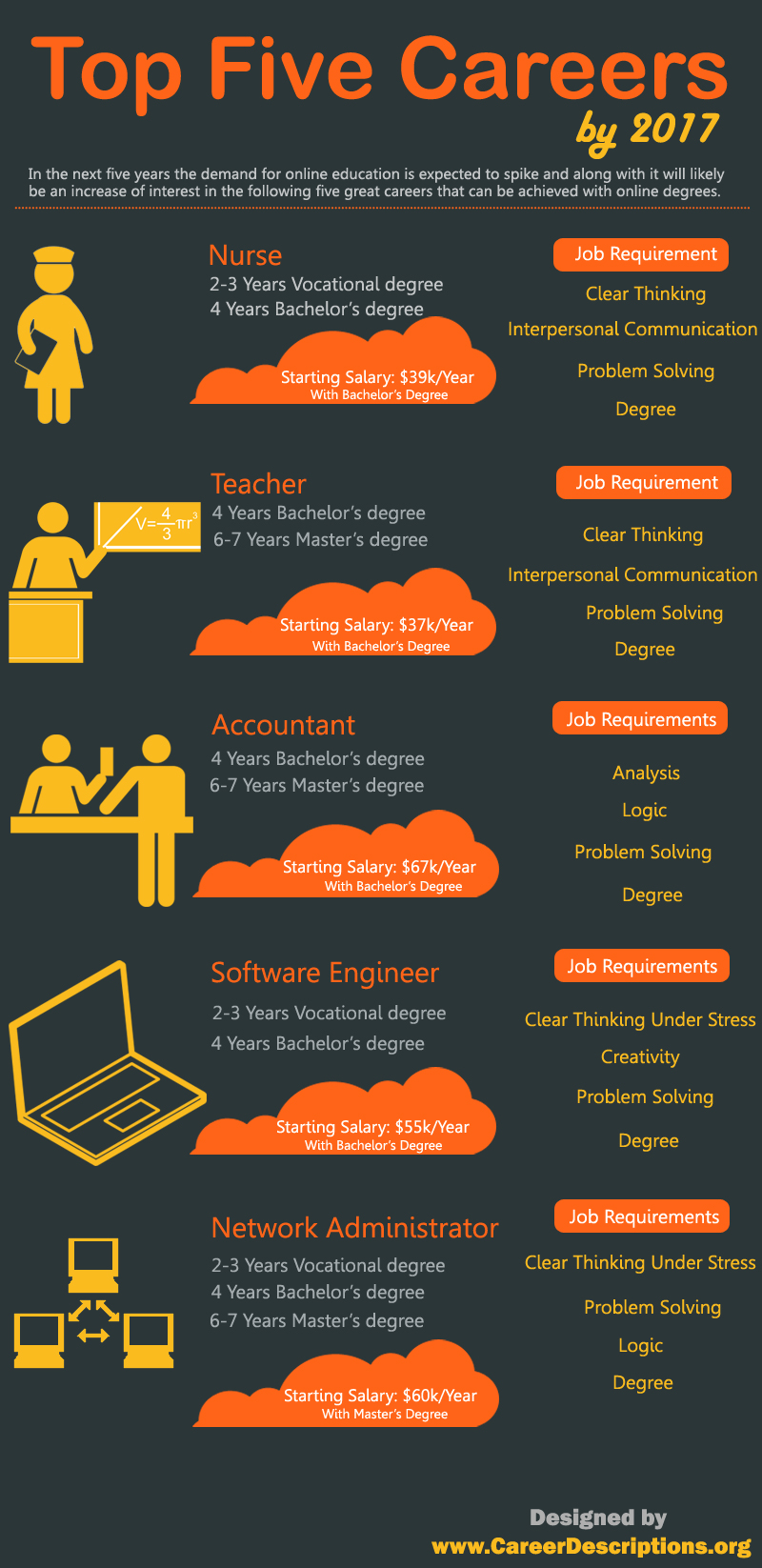 top-five-careers-by-2017-infographic_509a57828c203