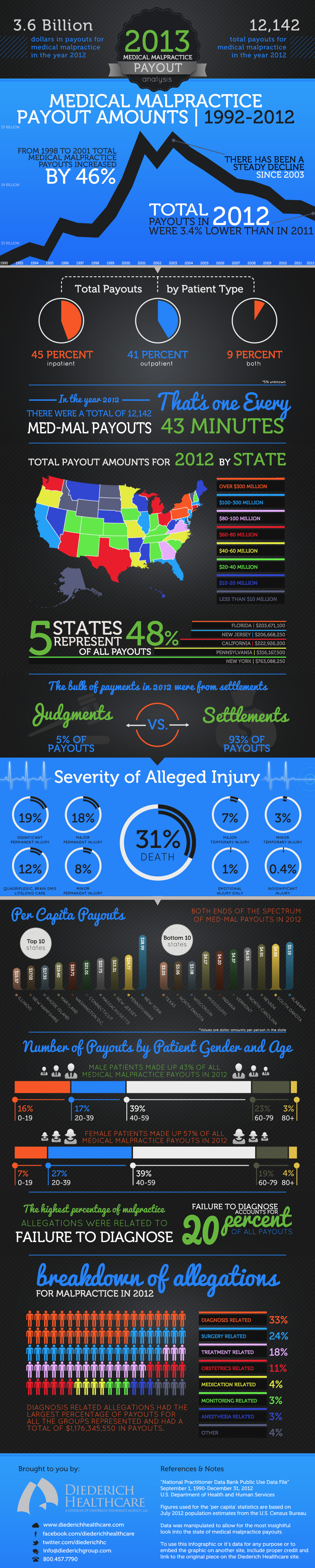 2013-medical-malpractice-payout-analysis_5182de625020c