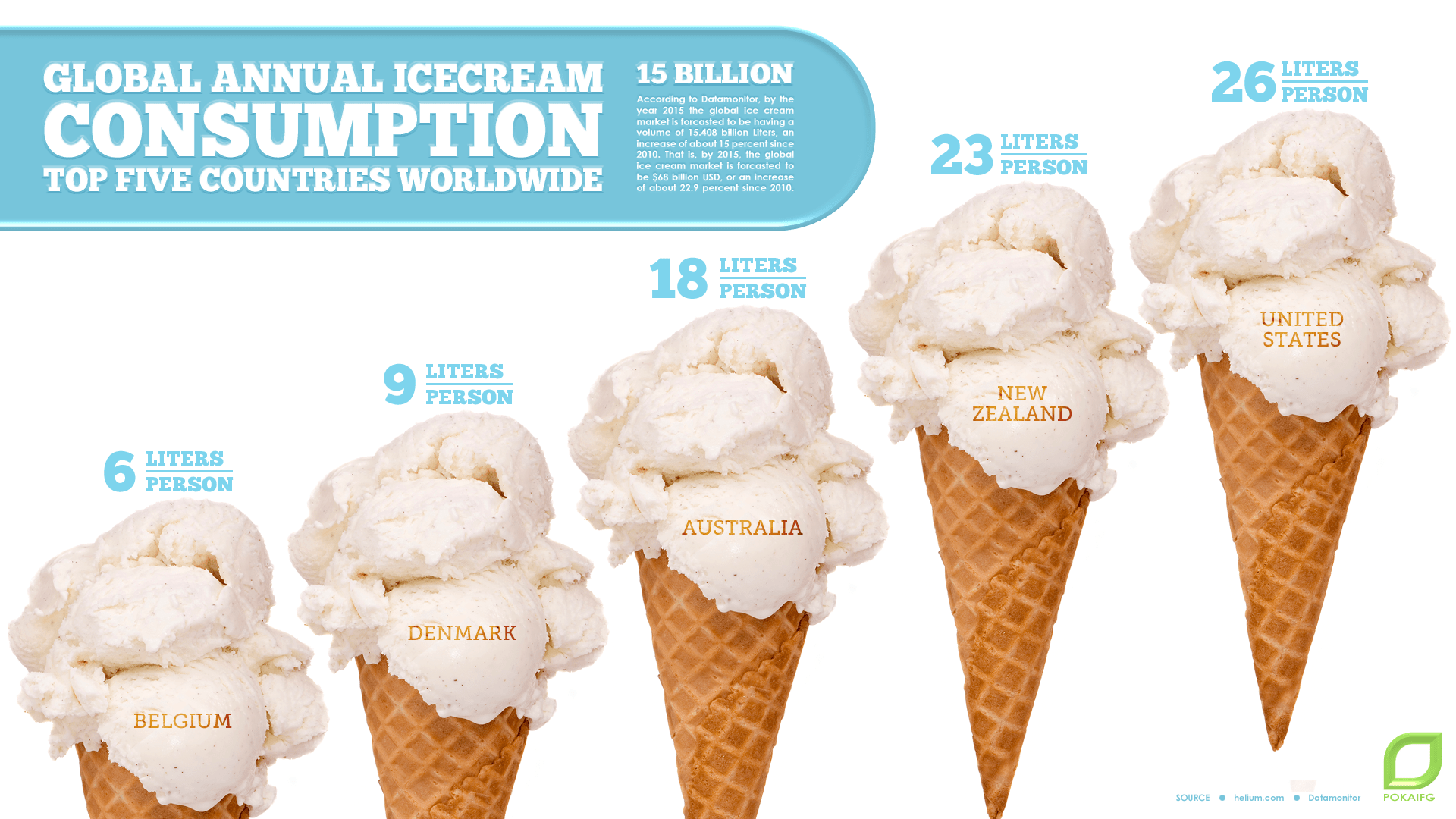 global-annual-icecream-consumption-top-five-countries_51855ddd3ba64