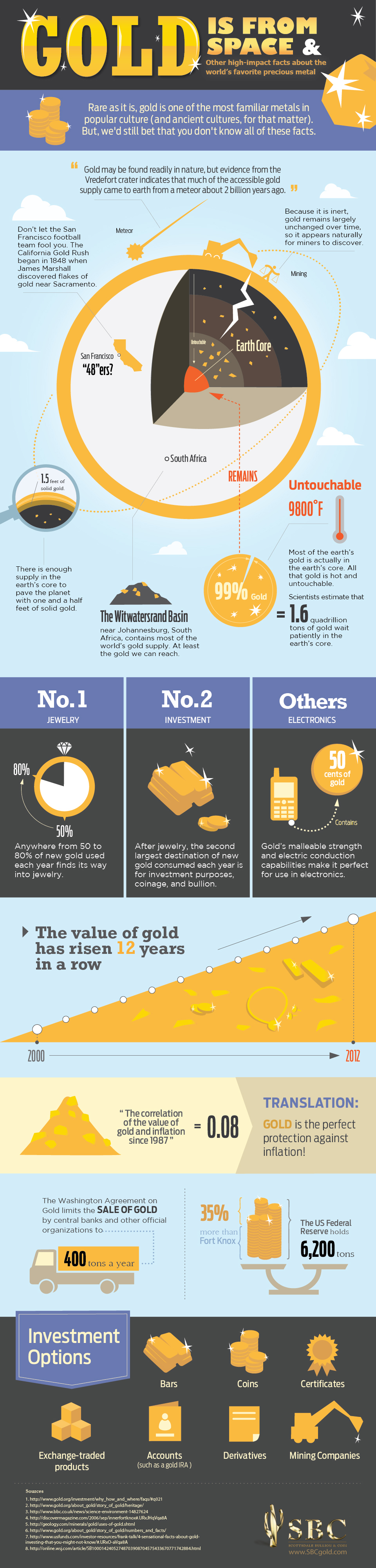 gold_infographics_revised