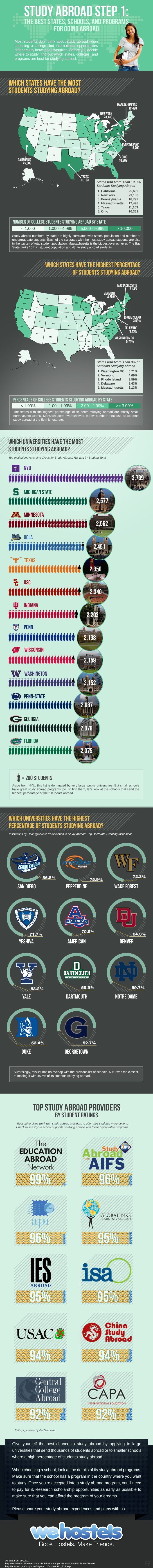 study-abroad-step-1-the-best-colleges-programs-and-states-for-studying-abroad_5183ec30bb032