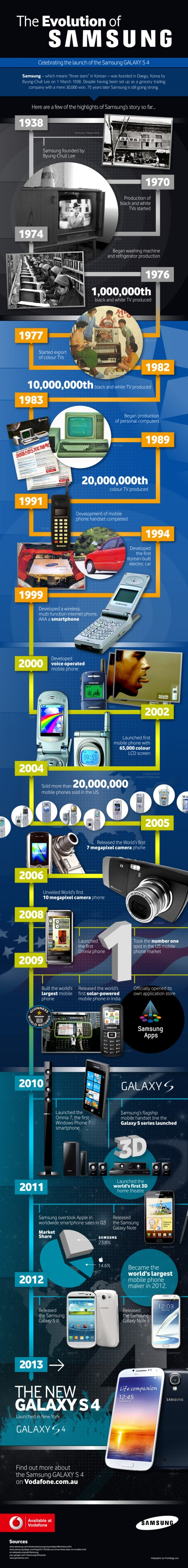 the-evolution-of-samsung_5188e6206f1ef