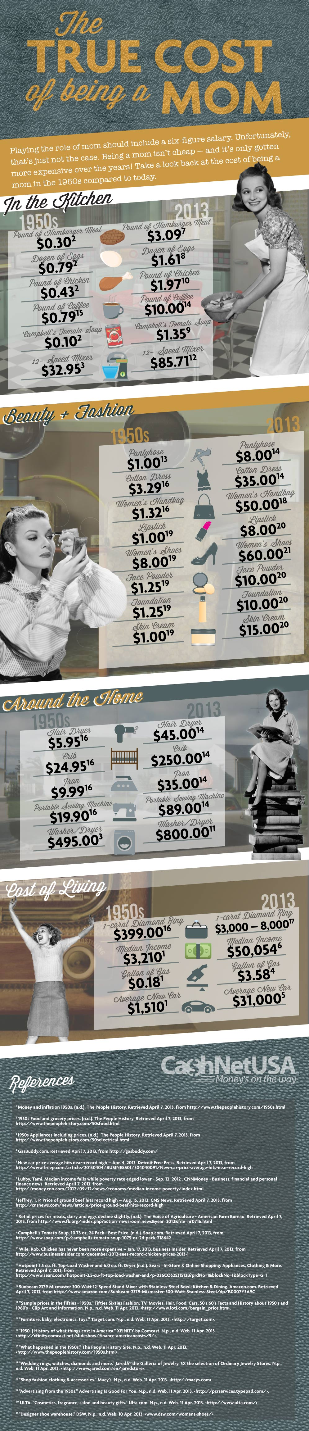 the-true-cost-of-being-a-mom-mom-costs-from-the-1950s-to-today_51833d5469e74