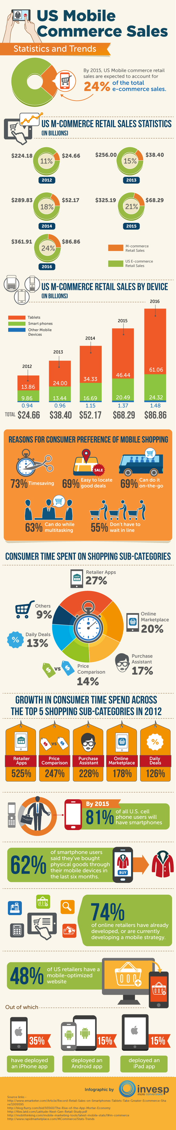us-mobile-commerce-sales--statistics-and-trends_5188cd872e628