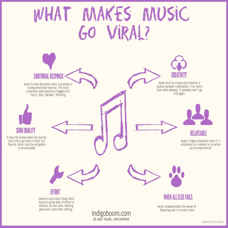 what-makes-music-viral_51838e6042fd3
