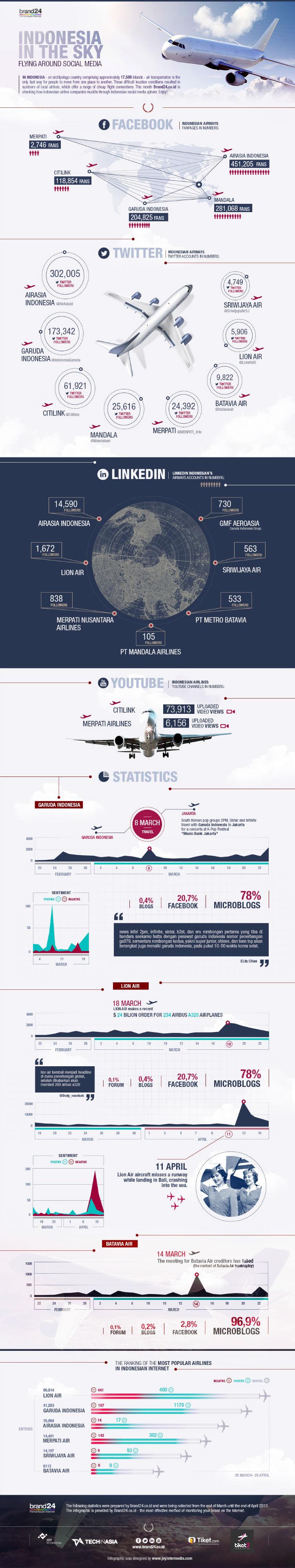 indonesia-in-the-sky-flying-around-social-media_51810589c3740