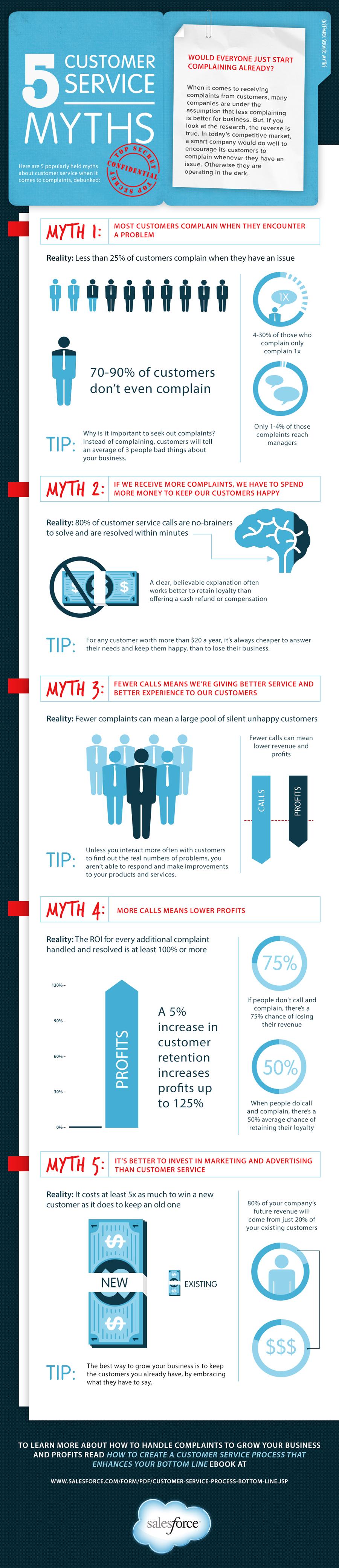 5-customer-service-myths_5216350c5baef