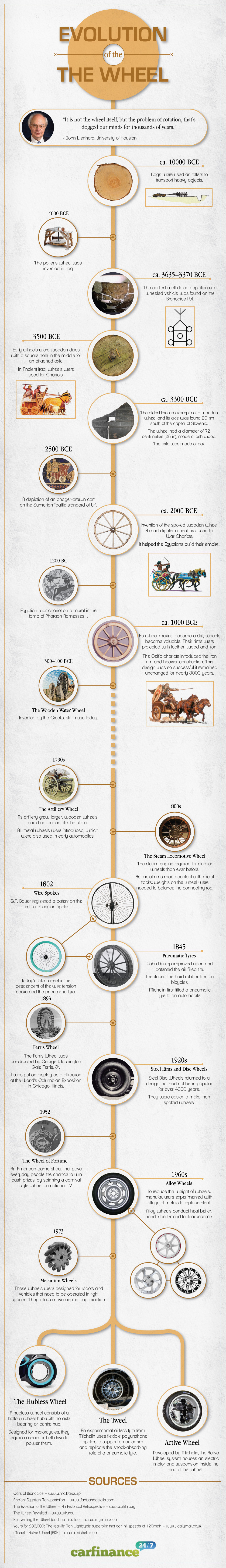 evolution-of-the-wheel