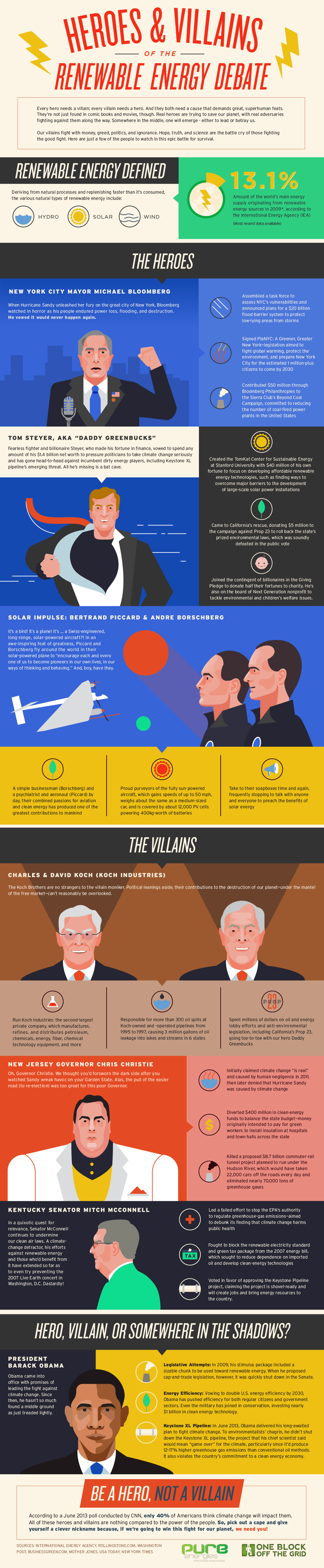 heroes-and-villains-of-the-renewable-energy-debate_52166c84f1536