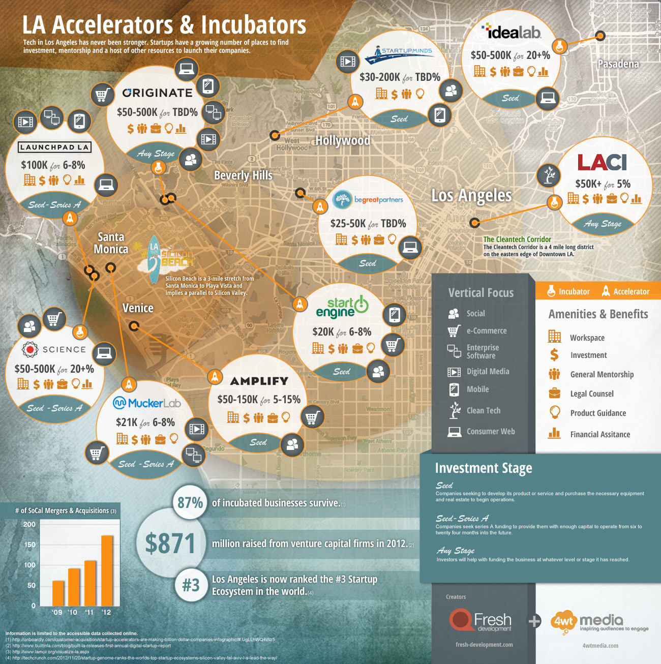 LA-Accelerators-and-Incubators.1