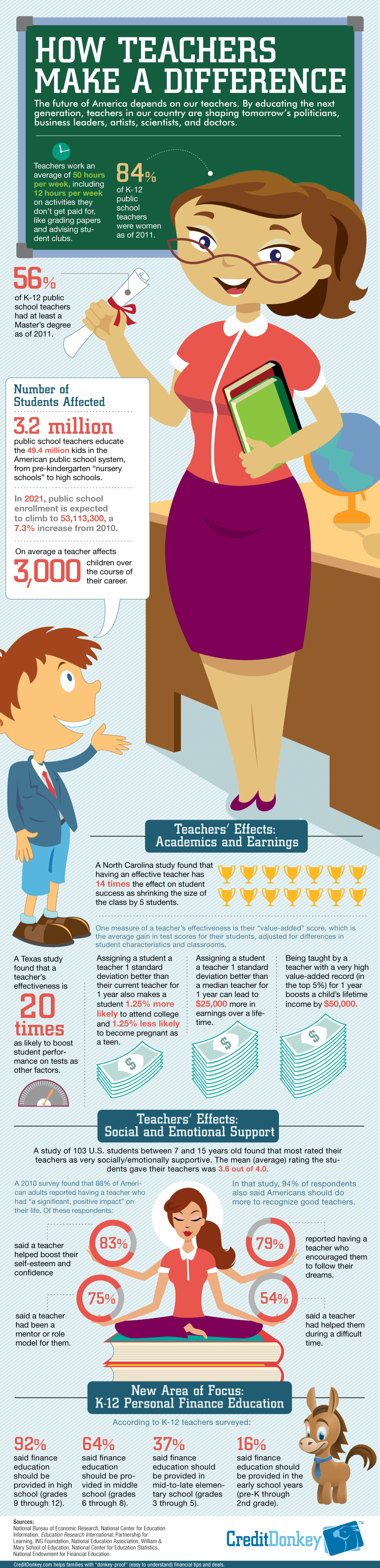 how-teachers-make-a-difference_521514adb2e0a