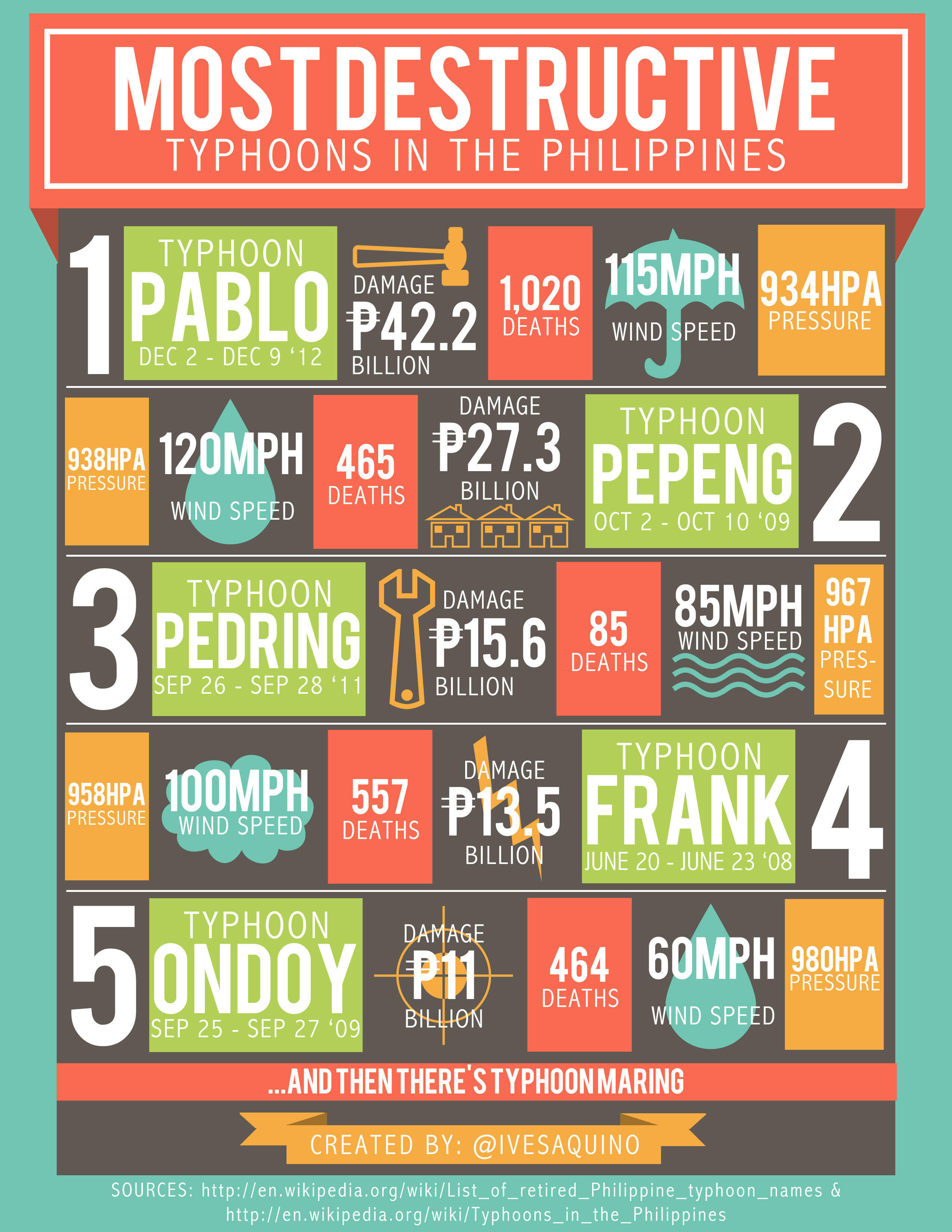 most-destructive-typhoons-in-the-philippines_5213943b070bc