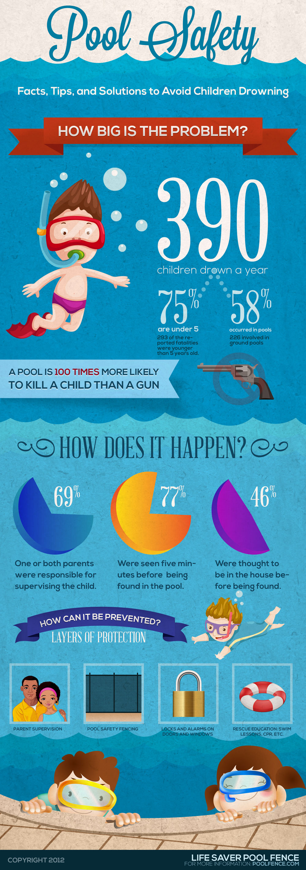 pool-safety--childhood-drowning_521279315f186