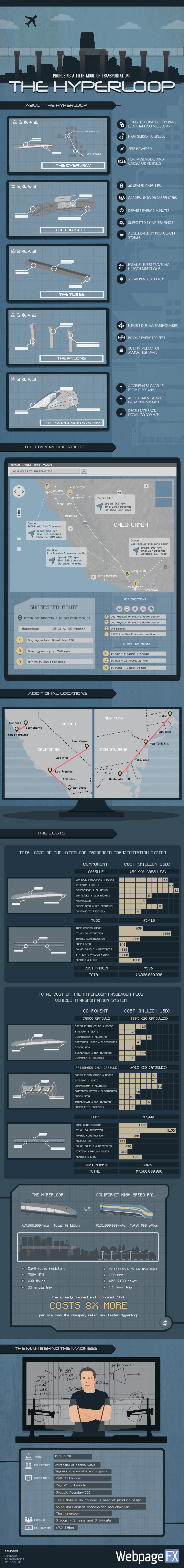 The-Hyperloop-Infographic