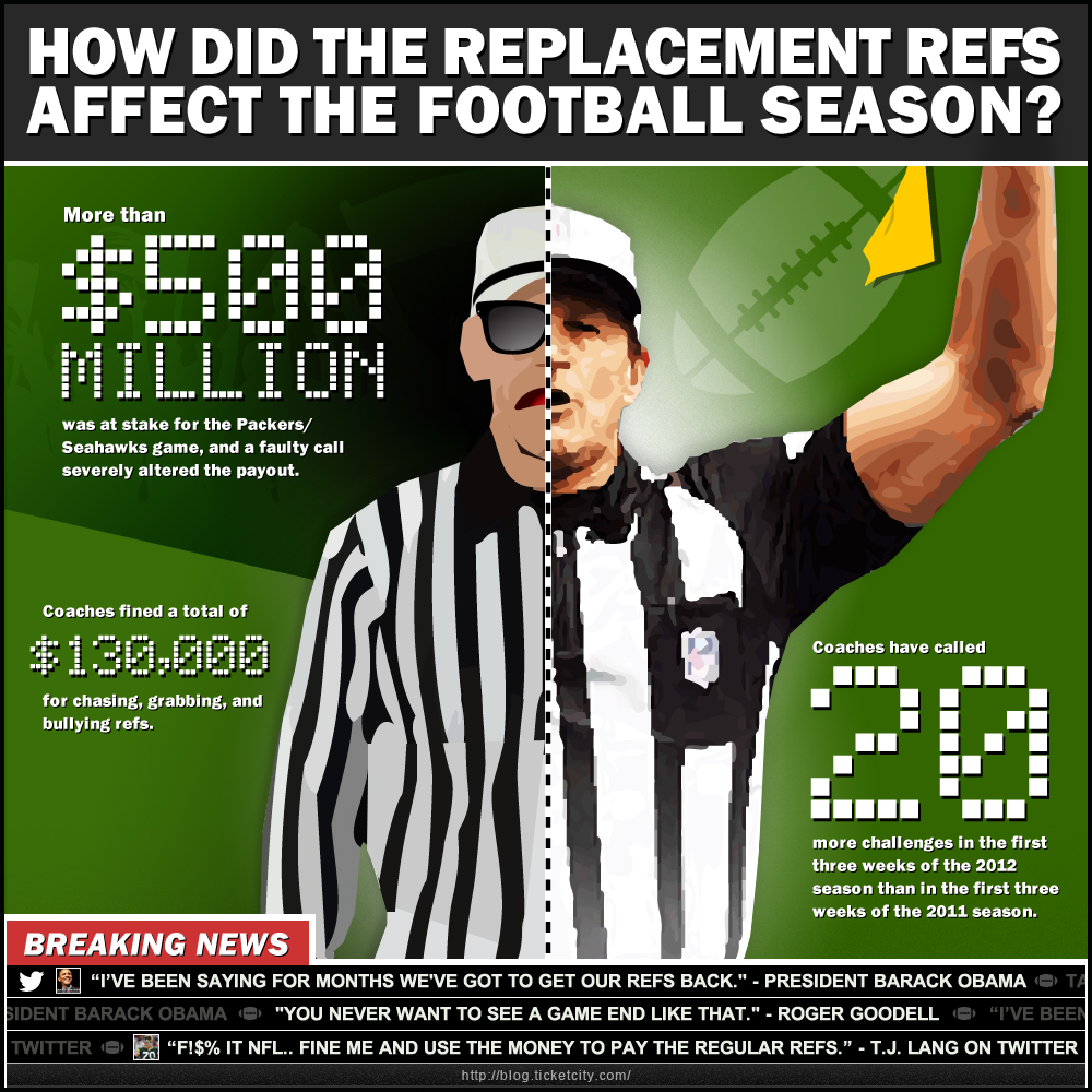 how-did-the-replacement-refs-affect-the-football-season_5065c3c7ef337