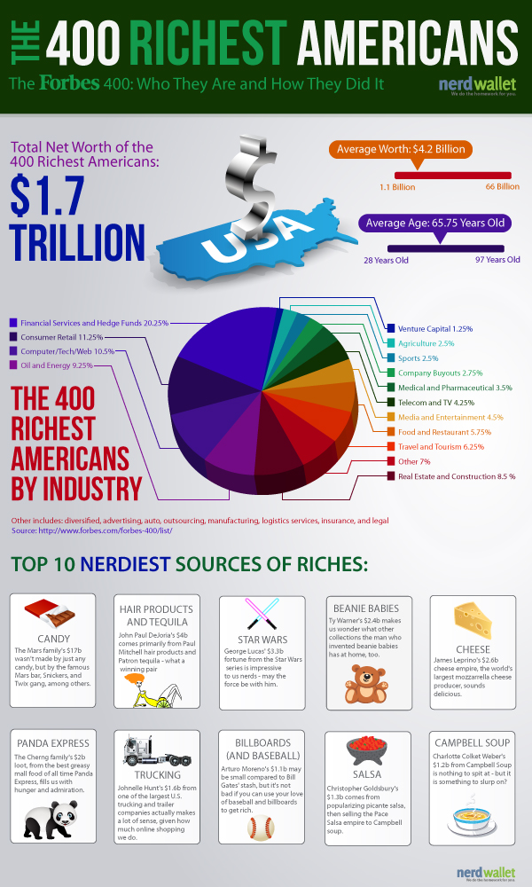 infographic-how-the-richest-400-americans-got-rich_5065ea38331ca