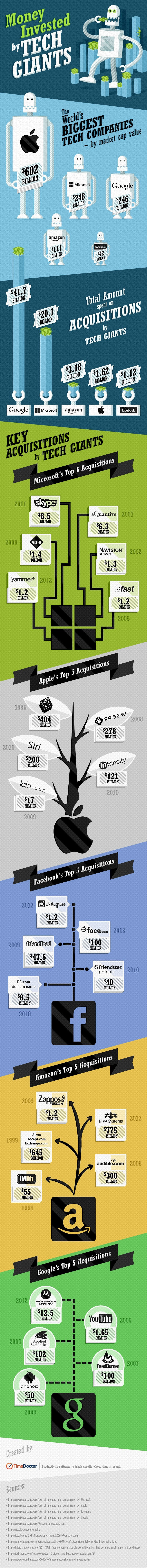 money-invested-by-tech-giants_50851b01293e9