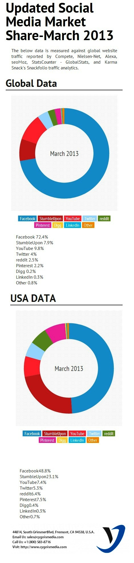 social-media-market-share-2013-infographic_5211ec101729b