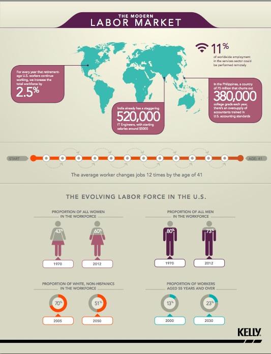 the-modern-labor-market_50923abeaec82