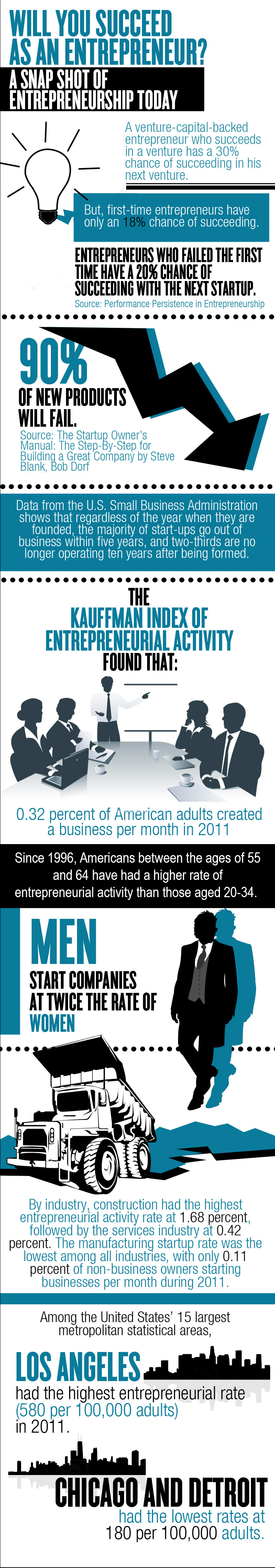 the-state-of-entrepreneurship-today_5070a3b28fd6f