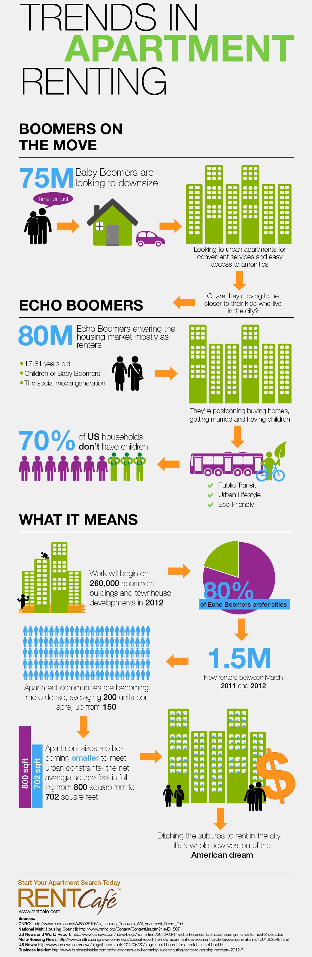 trends-in-apartment-renting_50731e1020910