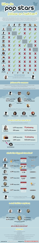 who-do-pop-stars-follow-on-twitter_506de46579596