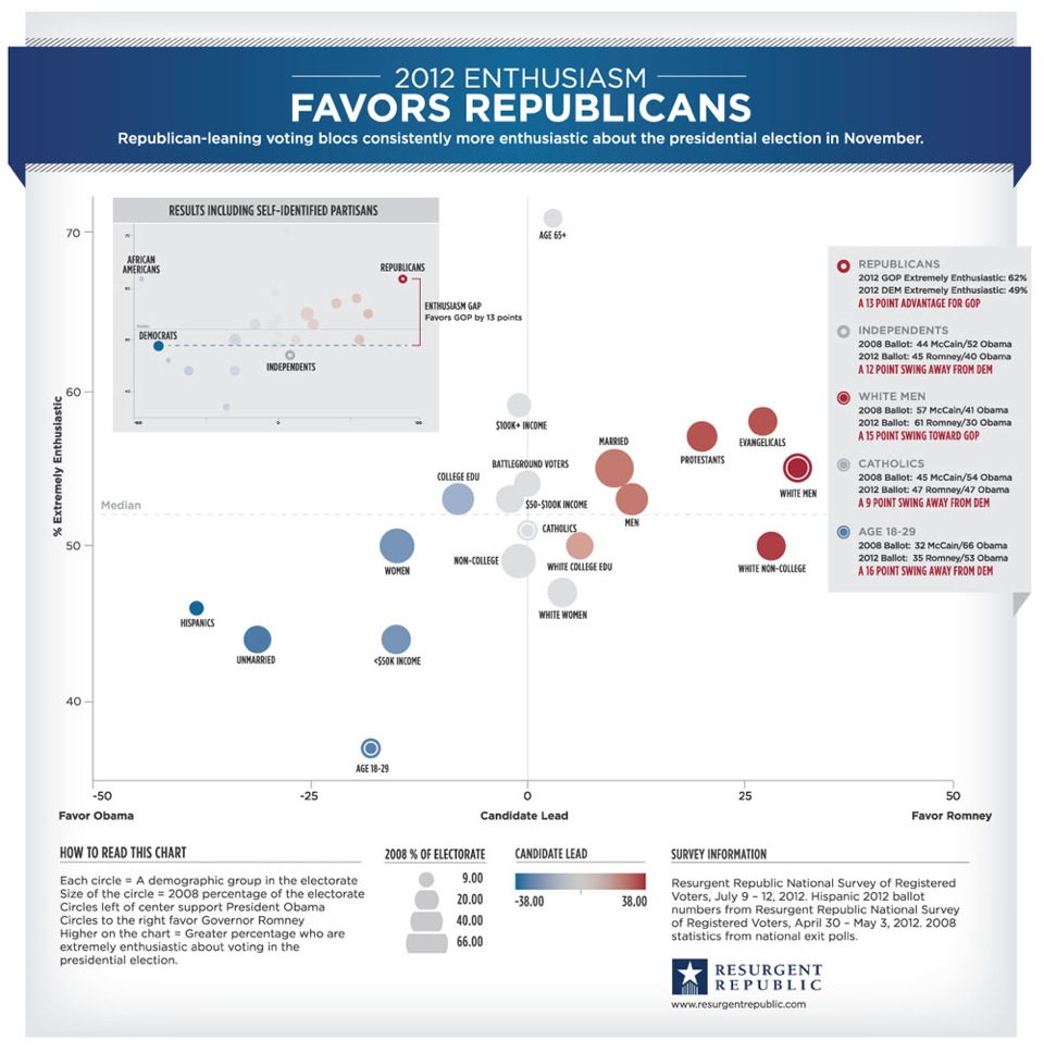 2012-enthusiasm-favors-republicans_504e882c526d0