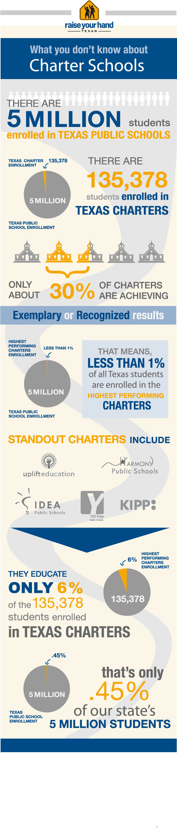 by-the-numbers-a-look-at-what-you-dont-know-about-charter-schools_504e228115cf0