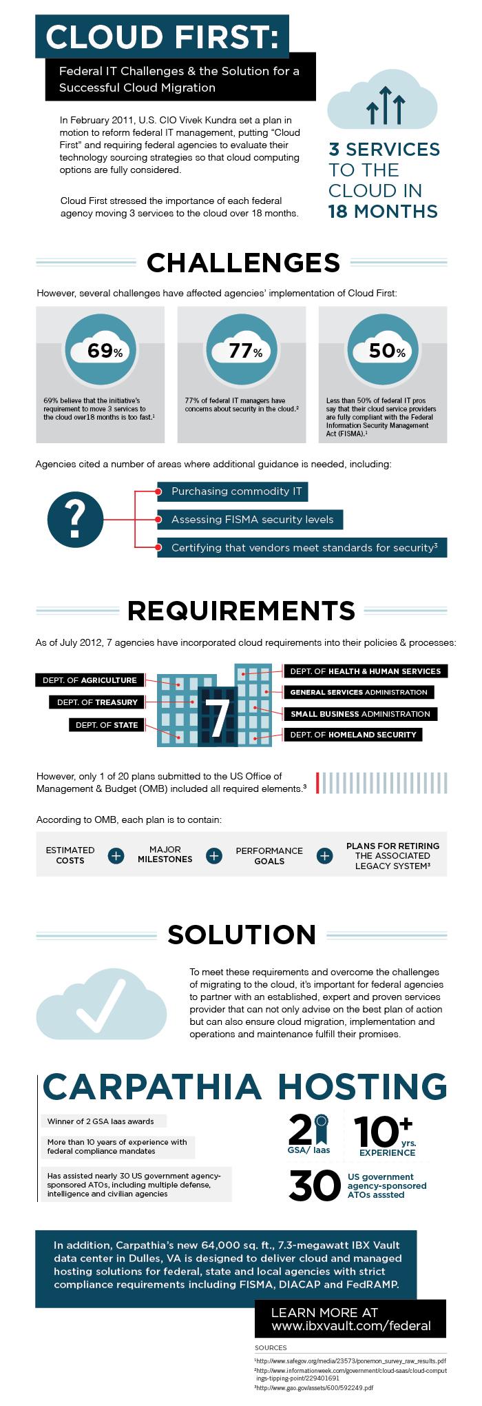 cloud-first-federal-it-challenges_504e50af52af7