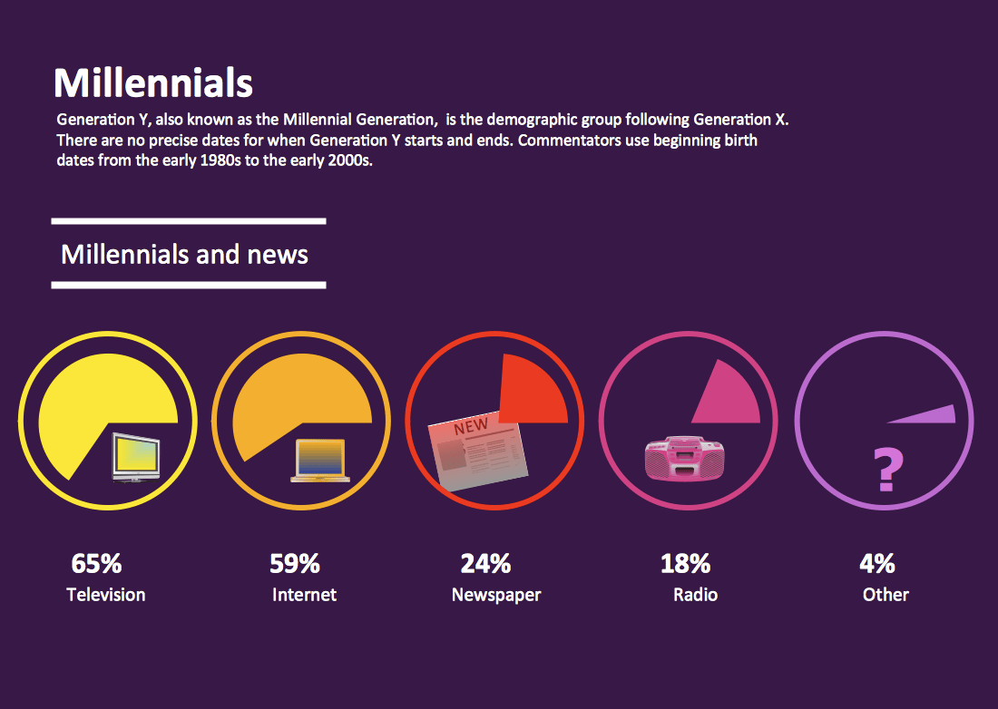 millennials-and-news_5266928e8508d
