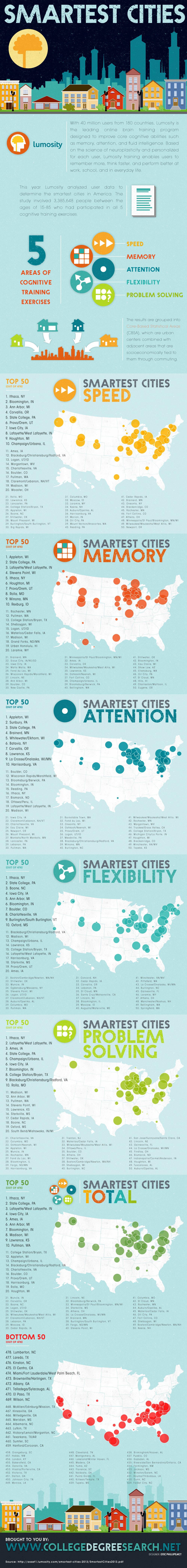 smartest-cities