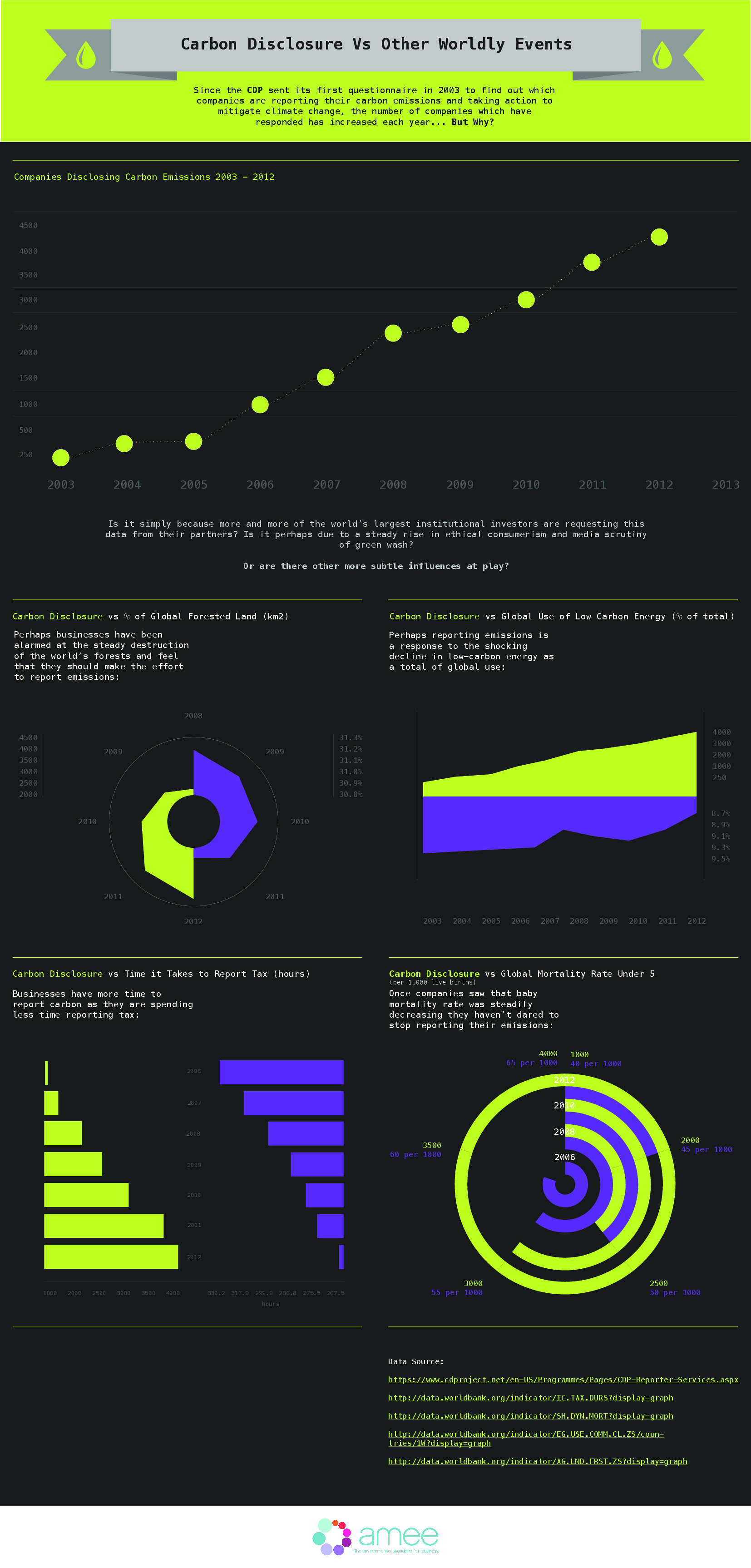 amee-infographic---carbon-disclosure-vs-other-worldly-events_5265173f52559