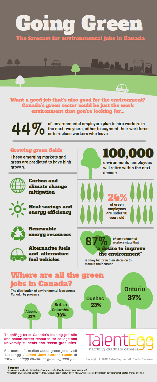 going-green-the-forecast-for-environmental-jobs-in-canada_50477f99ddb6a