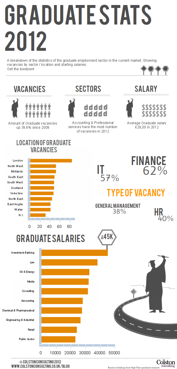 graduate-employment-stats-2012_50409b575c92f